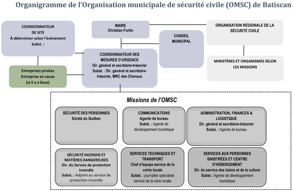 organigramme sécurité civile
